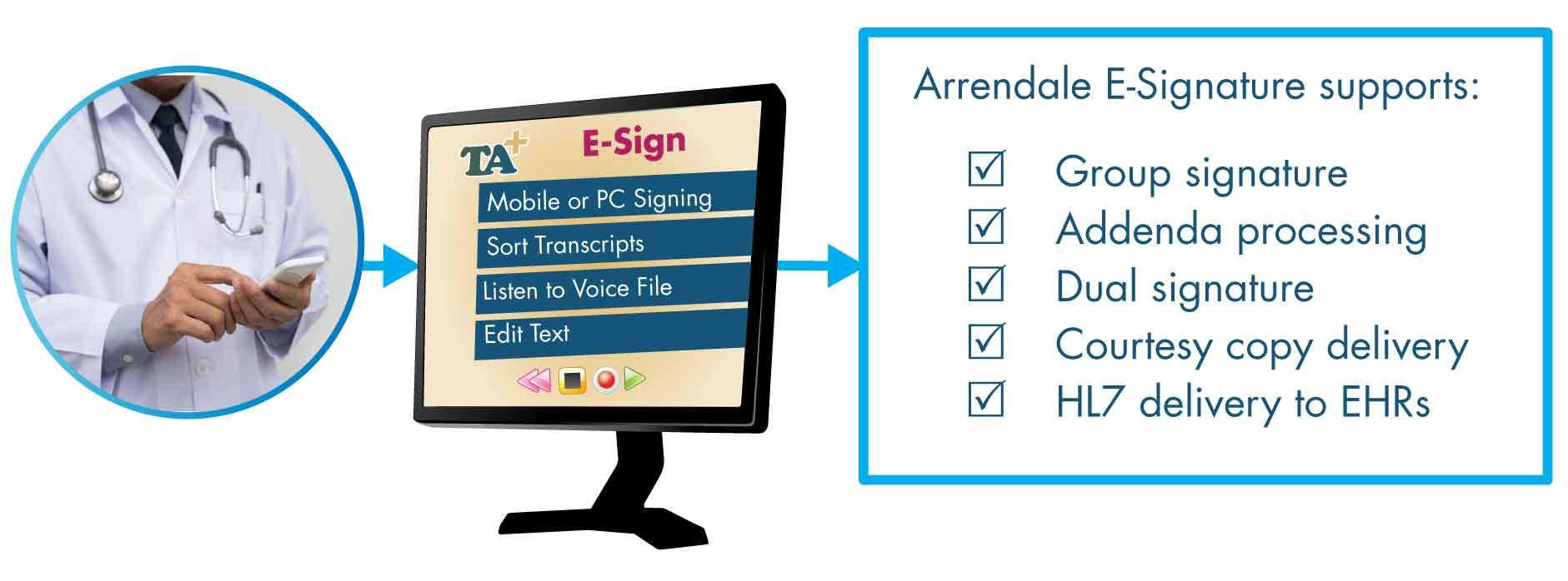 Arrendale E-Signature supports