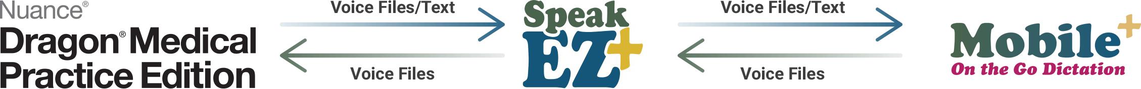 SpeakEZ+